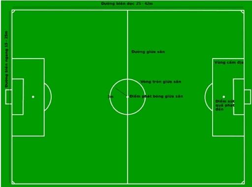 kích thước sân bóng đá 5, 7, 9, 11 người 2