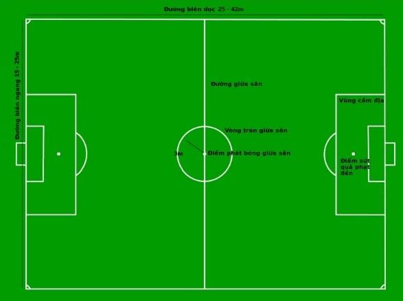 kích thước sân bóng đá 5, 7, 9, 11 người
